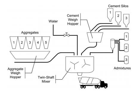 [Image: Working-Flows-of-Mini-Batching-Plant.jpg]